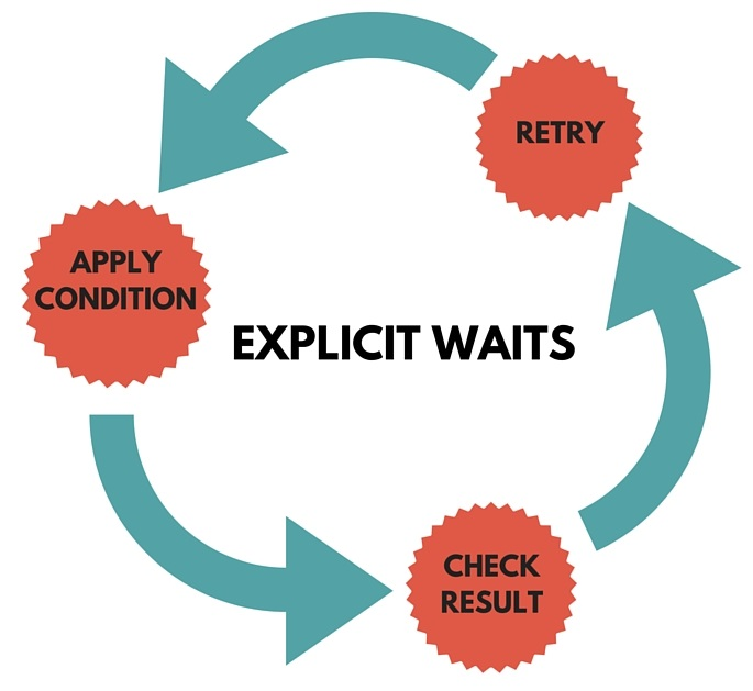 explicit waits selenium Webdriver flow