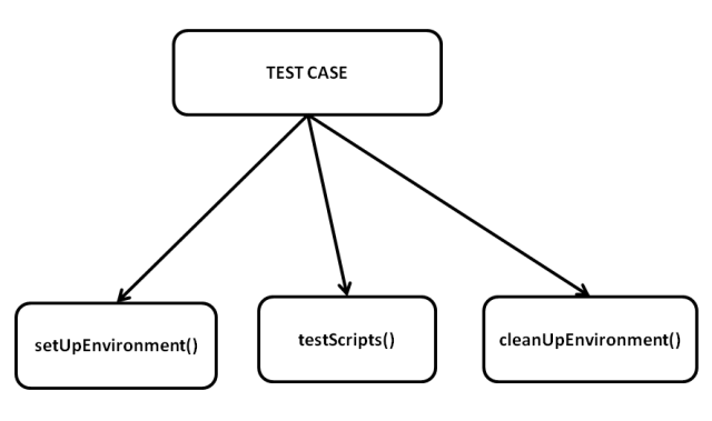 Selenium WebDriver Test Automation For Manual Testers