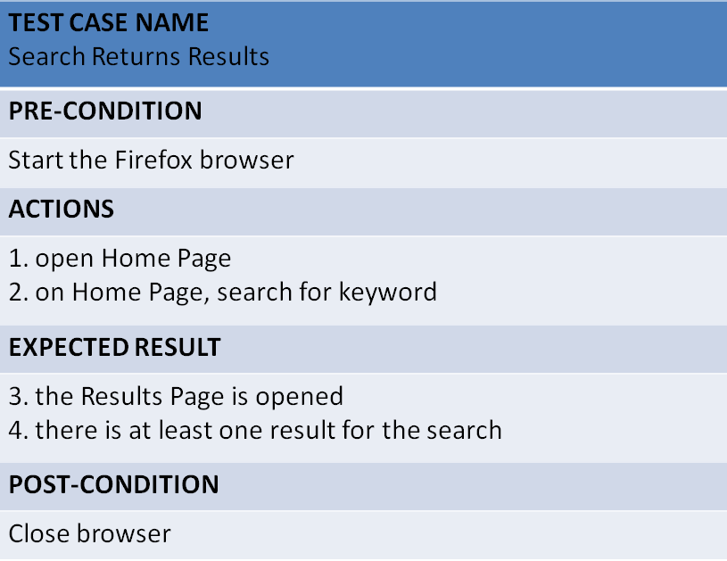Selenium automation in java page 2 it tests that a search done on the sites home page returns results fandeluxe Image collections